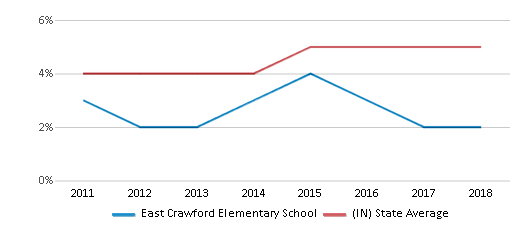 This chart display the percentage of students of two or more races in East Crawford Elementary School and the percentage of public school students of two or more races in Indiana by year, with the latest 2017-18 school year data.