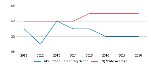 This chart display the percentage of students of two or more races in Lake Street Elementary School and the percentage of public school students of two or more races in Indiana by year, with the latest 2017-18 school year data.
