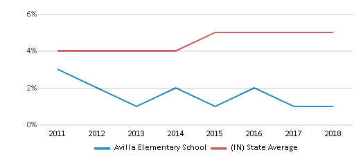 This chart display the percentage of students of two or more races in Avilla Elementary School and the percentage of public school students of two or more races in Indiana by year, with the latest 2017-18 school year data.