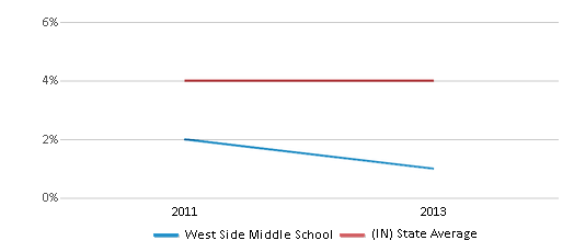 This chart display the percentage of students of two or more races in West Side Middle School and the percentage of public school students of two or more races in Indiana by year, with the latest 2012-13 school year data.