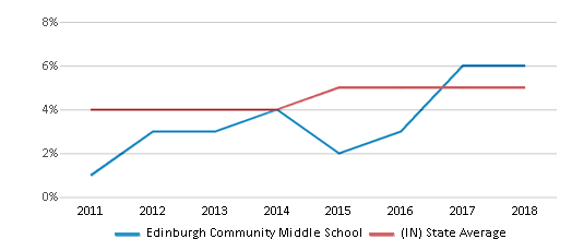 This chart display the percentage of students of two or more races in Edinburgh Community Middle School and the percentage of public school students of two or more races in Indiana by year, with the latest 2017-18 school year data.