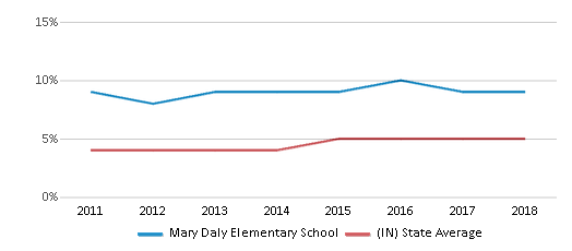 This chart display the percentage of students of two or more races in Mary Daly Elementary School and the percentage of public school students of two or more races in Indiana by year, with the latest 2017-18 school year data.