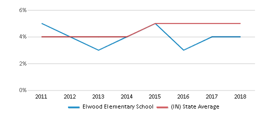 This chart display the percentage of students of two or more races in Elwood Elementary School and the percentage of public school students of two or more races in Indiana by year, with the latest 2017-18 school year data.