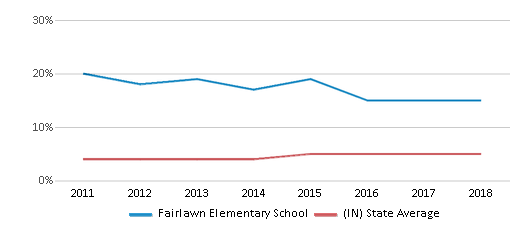 This chart display the percentage of students of two or more races in Fairlawn Elementary School and the percentage of public school students of two or more races in Indiana by year, with the latest 2017-18 school year data.