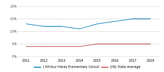 This chart display the percentage of students of two or more races in J Wilbur Haley Elementary School and the percentage of public school students of two or more races in Indiana by year, with the latest 2017-18 school year data.