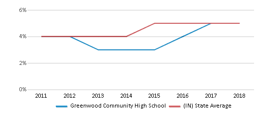 This chart display the percentage of students of two or more races in Greenwood Community High School and the percentage of public school students of two or more races in Indiana by year, with the latest 2017-18 school year data.