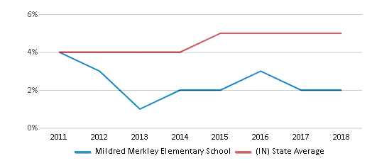 This chart display the percentage of students of two or more races in Mildred Merkley Elementary School and the percentage of public school students of two or more races in Indiana by year, with the latest 2017-18 school year data.