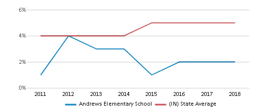 This chart display the percentage of students of two or more races in Andrews Elementary School and the percentage of public school students of two or more races in Indiana by year, with the latest 2017-18 school year data.