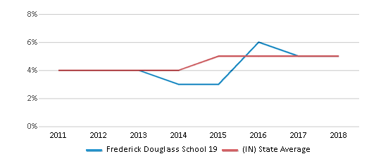 This chart display the percentage of students of two or more races in Frederick Douglass School 19 and the percentage of public school students of two or more races in Indiana by year, with the latest 2017-18 school year data.