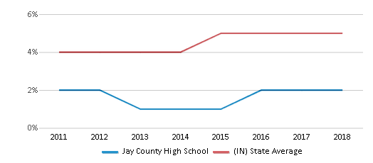 This chart display the percentage of students of two or more races in Jay County High School and the percentage of public school students of two or more races in Indiana by year, with the latest 2017-18 school year data.