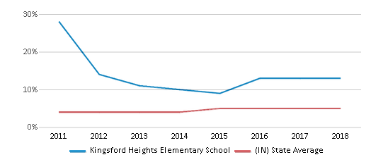 This chart display the percentage of students of two or more races in Kingsford Heights Elementary School and the percentage of public school students of two or more races in Indiana by year, with the latest 2017-18 school year data.