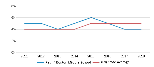 This chart display the percentage of students of two or more races in Paul F Boston Middle School and the percentage of public school students of two or more races in Indiana by year, with the latest 2017-18 school year data.