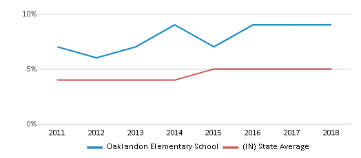 This chart display the percentage of students of two or more races in Oaklandon Elementary School and the percentage of public school students of two or more races in Indiana by year, with the latest 2017-18 school year data.
