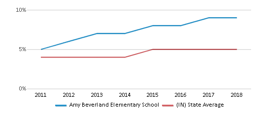 This chart display the percentage of students of two or more races in Amy Beverland Elementary School and the percentage of public school students of two or more races in Indiana by year, with the latest 2017-18 school year data.