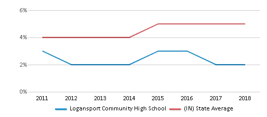 This chart display the percentage of students of two or more races in Logansport Community High School and the percentage of public school students of two or more races in Indiana by year, with the latest 2017-18 school year data.