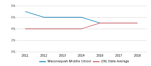 This chart display the percentage of students of two or more races in Maconaquah Middle School and the percentage of public school students of two or more races in Indiana by year, with the latest 2017-18 school year data.