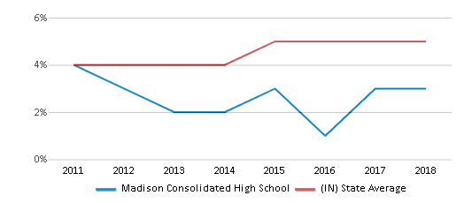 This chart display the percentage of students of two or more races in Madison Consolidated High School and the percentage of public school students of two or more races in Indiana by year, with the latest 2017-18 school year data.