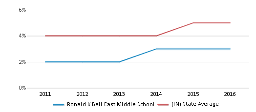 This chart display the percentage of students of two or more races in Ronald K Bell East Middle School and the percentage of public school students of two or more races in Indiana by year, with the latest 2015-16 school year data.