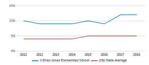 This chart display the percentage of students of two or more races in S Ellen Jones Elementary School and the percentage of public school students of two or more races in Indiana by year, with the latest 2017-18 school year data.