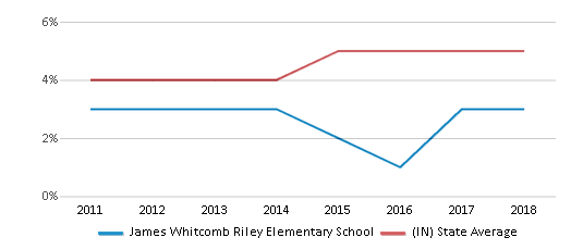 This chart display the percentage of students of two or more races in James Whitcomb Riley Elementary School and the percentage of public school students of two or more races in Indiana by year, with the latest 2017-18 school year data.