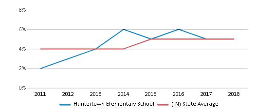 This chart display the percentage of students of two or more races in Huntertown Elementary School and the percentage of public school students of two or more races in Indiana by year, with the latest 2017-18 school year data.
