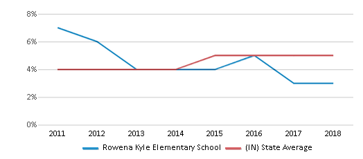 This chart display the percentage of students of two or more races in Rowena Kyle Elementary School and the percentage of public school students of two or more races in Indiana by year, with the latest 2017-18 school year data.