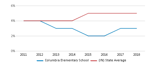 This chart display the percentage of students of two or more races in Columbia Elementary School and the percentage of public school students of two or more races in Indiana by year, with the latest 2017-18 school year data.