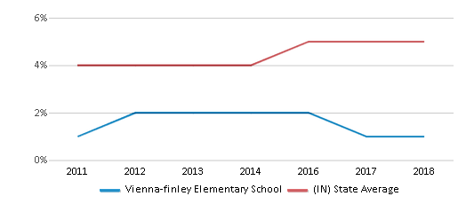 This chart display the percentage of students of two or more races in Vienna-finley Elementary School and the percentage of public school students of two or more races in Indiana by year, with the latest 2017-18 school year data.