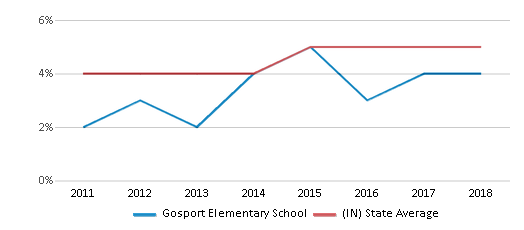 This chart display the percentage of students of two or more races in Gosport Elementary School and the percentage of public school students of two or more races in Indiana by year, with the latest 2017-18 school year data.