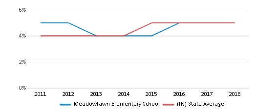 This chart display the percentage of students of two or more races in Meadowlawn Elementary School and the percentage of public school students of two or more races in Indiana by year, with the latest 2017-18 school year data.