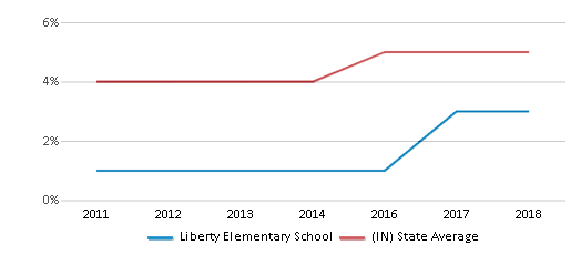 This chart display the percentage of students of two or more races in Liberty Elementary School and the percentage of public school students of two or more races in Indiana by year, with the latest 2017-18 school year data.