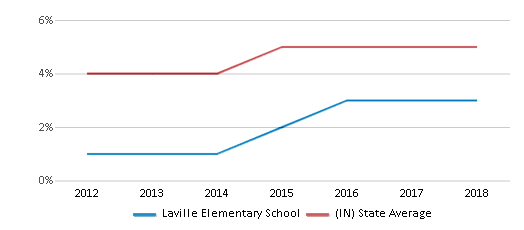 This chart display the percentage of students of two or more races in Laville Elementary School and the percentage of public school students of two or more races in Indiana by year, with the latest 2017-18 school year data.