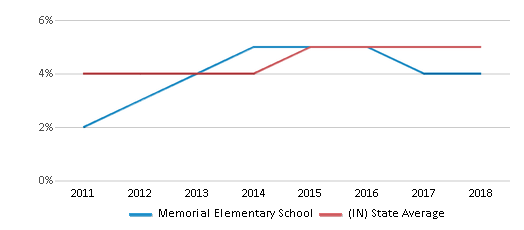 This chart display the percentage of students of two or more races in Memorial Elementary School and the percentage of public school students of two or more races in Indiana by year, with the latest 2017-18 school year data.