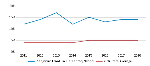 This chart display the percentage of students of two or more races in Benjamin Franklin Elementary School and the percentage of public school students of two or more races in Indiana by year, with the latest 2017-18 school year data.