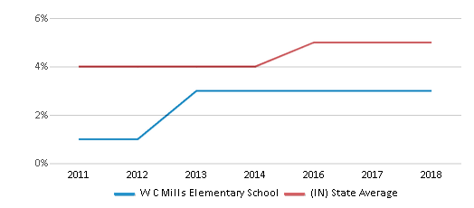 This chart display the percentage of students of two or more races in W C Mills Elementary School and the percentage of public school students of two or more races in Indiana by year, with the latest 2017-18 school year data.