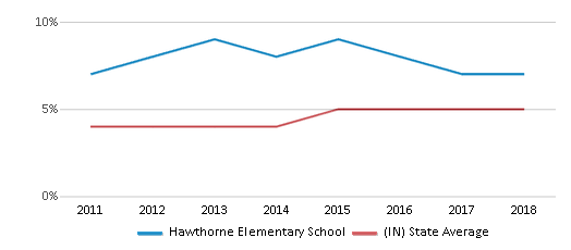 This chart display the percentage of students of two or more races in Hawthorne Elementary School and the percentage of public school students of two or more races in Indiana by year, with the latest 2017-18 school year data.