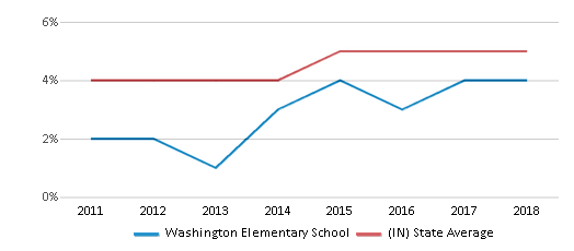 This chart display the percentage of students of two or more races in Washington Elementary School and the percentage of public school students of two or more races in Indiana by year, with the latest 2017-18 school year data.