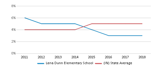 This chart display the percentage of students of two or more races in Lena Dunn Elementary School and the percentage of public school students of two or more races in Indiana by year, with the latest 2017-18 school year data.