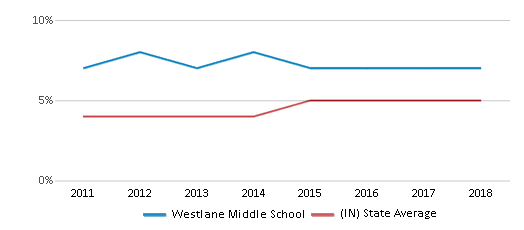 This chart display the percentage of students of two or more races in Westlane Middle School and the percentage of public school students of two or more races in Indiana by year, with the latest 2017-18 school year data.