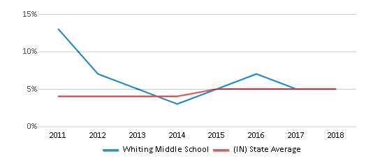 This chart display the percentage of students of two or more races in Whiting Middle School and the percentage of public school students of two or more races in Indiana by year, with the latest 2017-18 school year data.