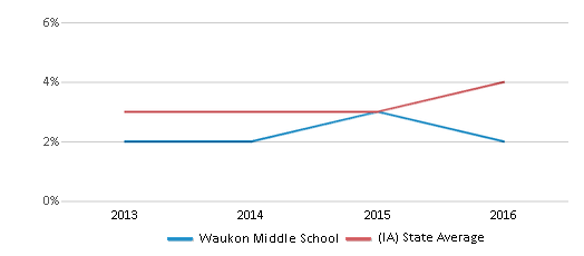 This chart display the percentage of students of two or more races in Waukon Middle School and the percentage of public school students of two or more races in Iowa by year, with the latest 2015-16 school year data.