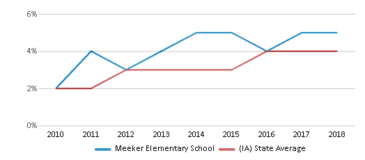 This chart display the percentage of students of two or more races in Meeker Elementary School and the percentage of public school students of two or more races in Iowa by year, with the latest 2017-18 school year data.