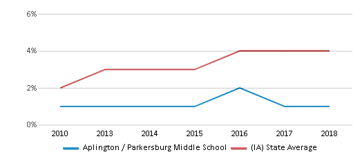 This chart display the percentage of students of two or more races in Aplington / Parkersburg Middle School and the percentage of public school students of two or more races in Iowa by year, with the latest 2017-18 school year data.