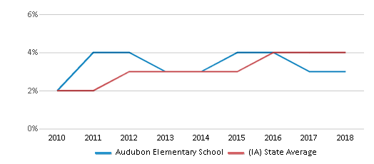 This chart display the percentage of students of two or more races in Audubon Elementary School and the percentage of public school students of two or more races in Iowa by year, with the latest 2017-18 school year data.