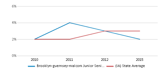 This chart display the percentage of students of two or more races in Brooklyn-guernsey-malcom Junior Senior High School and the percentage of public school students of two or more races in Iowa by year, with the latest 2014-15 school year data.
