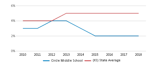 This chart display the percentage of students of two or more races in Circle Middle School and the percentage of public school students of two or more races in Kansas by year, with the latest 2017-18 school year data.