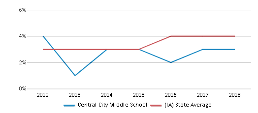This chart display the percentage of students of two or more races in Central City Middle School and the percentage of public school students of two or more races in Iowa by year, with the latest 2017-18 school year data.
