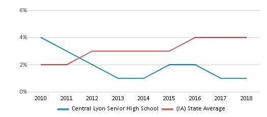 This chart display the percentage of students of two or more races in Central Lyon Senior High School and the percentage of public school students of two or more races in Iowa by year, with the latest 2017-18 school year data.