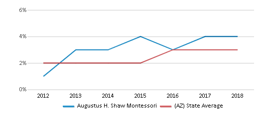 This chart display the percentage of students of two or more races in Augustus H. Shaw Montessori and the percentage of public school students of two or more races in Arizona by year, with the latest 2017-18 school year data.