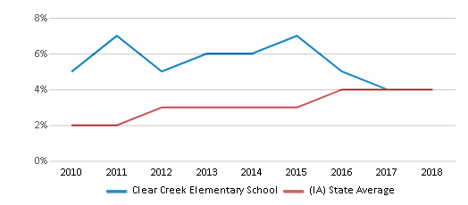 This chart display the percentage of students of two or more races in Clear Creek Elementary School and the percentage of public school students of two or more races in Iowa by year, with the latest 2017-18 school year data.
